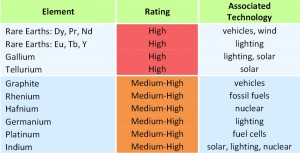 Criticality ratings of shortlisted raw materials